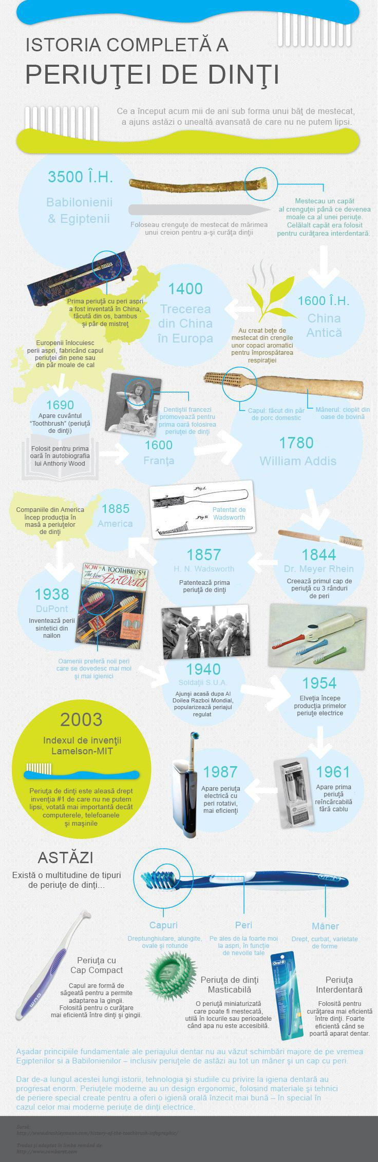 Istoria periutei de dinti electrice (Infografic)